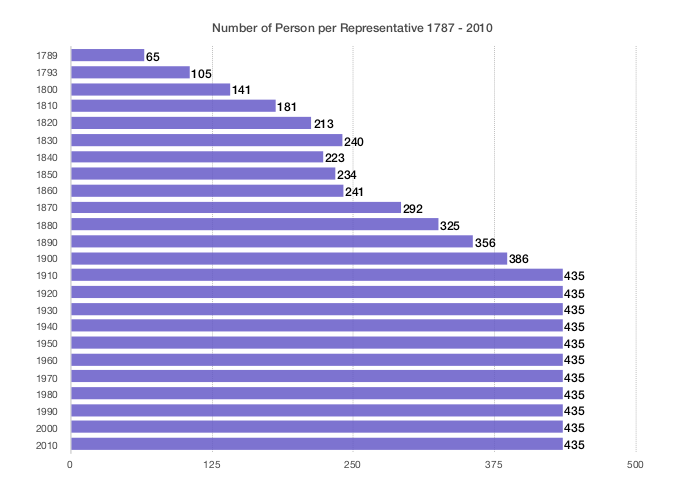 contact my congressman number of people per representative graph congressional communities
