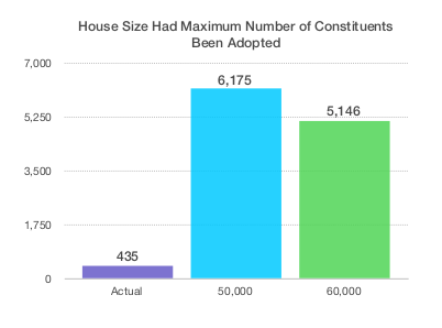 town hall meetings near me house size graph congressional communities