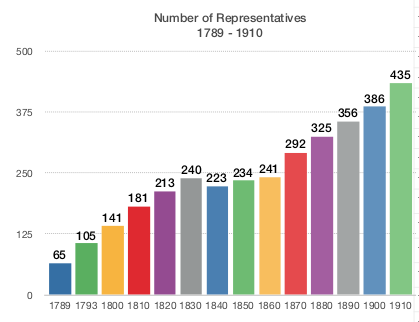 who is my local congressman number of representatives graph congressional communities